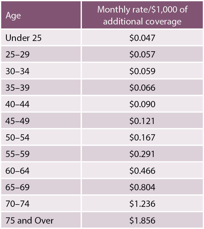 Supplemental Life Insurance Chart