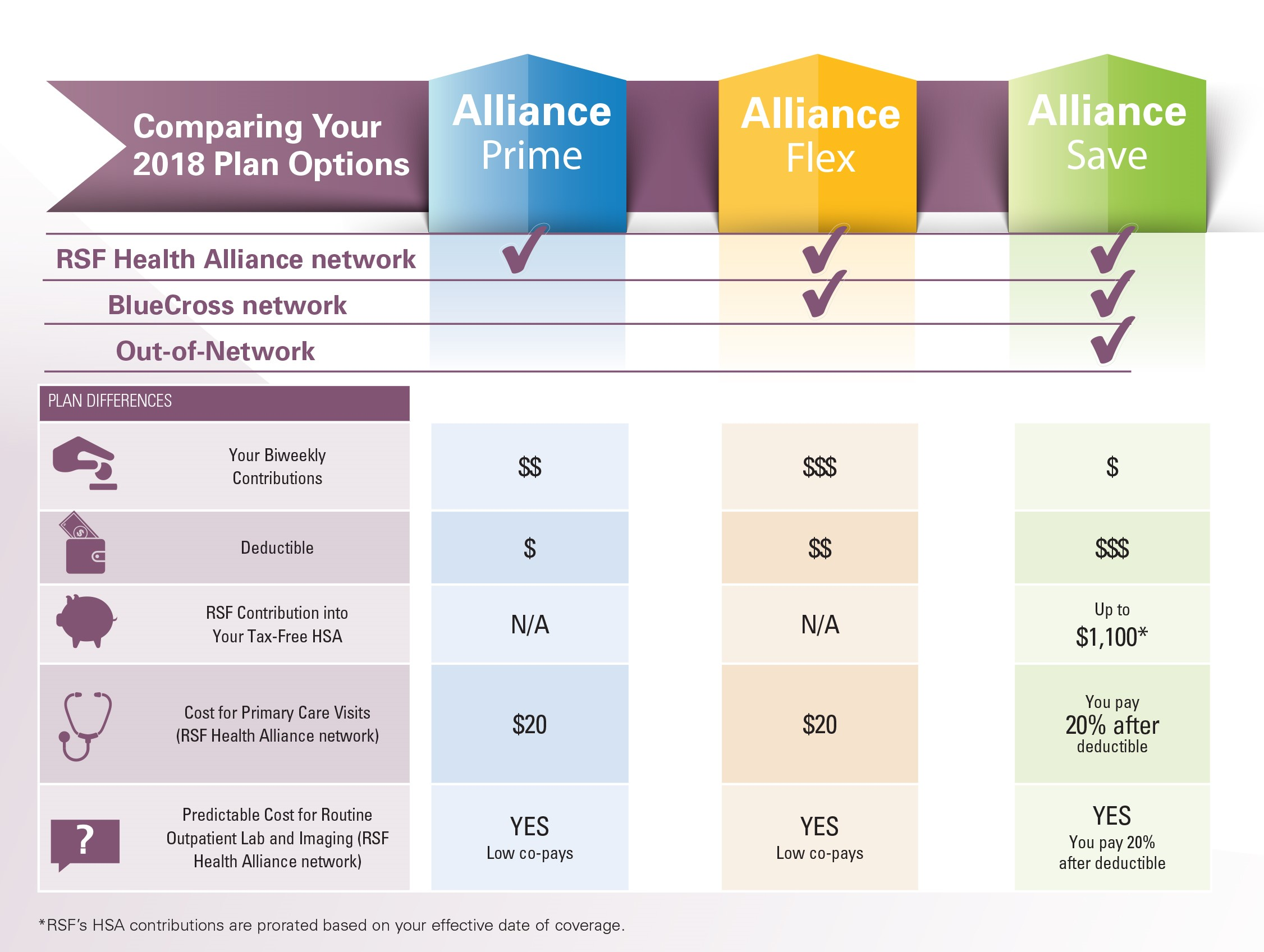 Which Medical Plan Is Right For Me Roper St Francis Healthcare